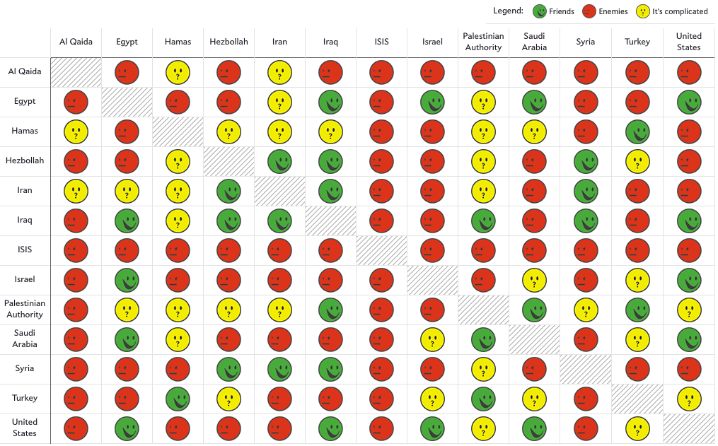 Esta es la manera más fácil y visual de entender el caos existente en Oriente Medio 18