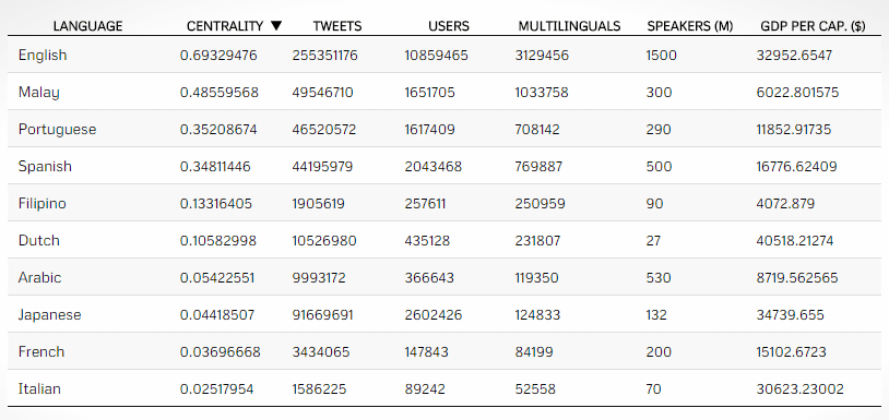 influential_languagestwitter2014
