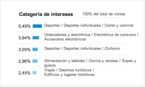 Información de intereses de Google Analytics