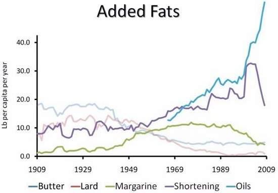 9. Estamos consumiendo más aceites vegetales, mayoritariamente procedentes de comida procesada