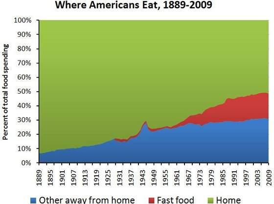 1. Aumento del consumo de comida rápida en los Estados Unidos