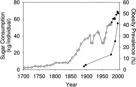 2. El consumo de azúcar se ha disparado