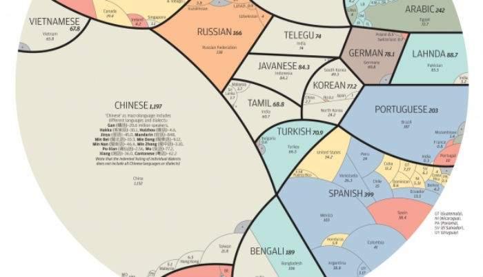 Fantástica infografía representa las lenguas habladas por más de 4 mil millones de personas 4