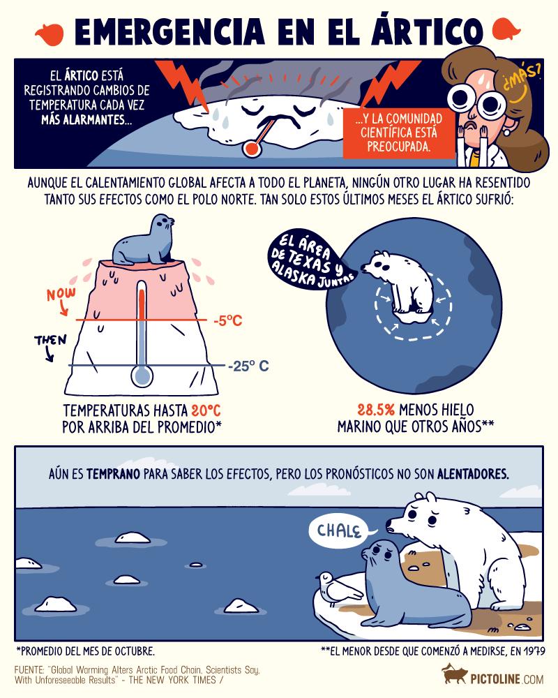 Esta osa polar lanza un importante mensaje acerca del cambio climático en el Ártico 4
