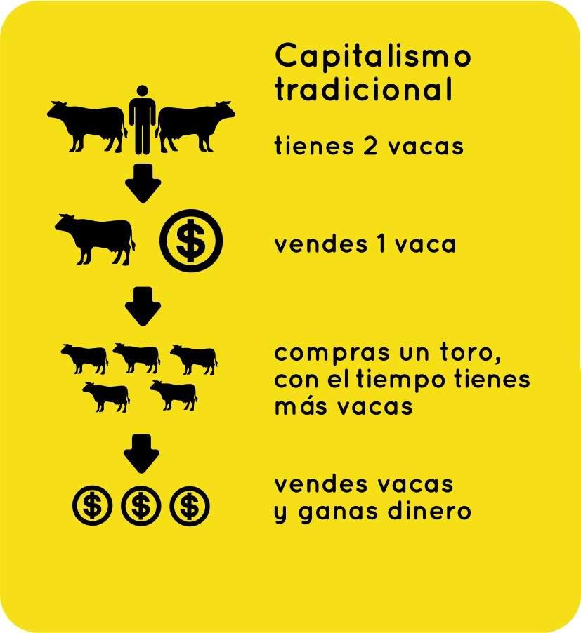 capitalismo tradicional