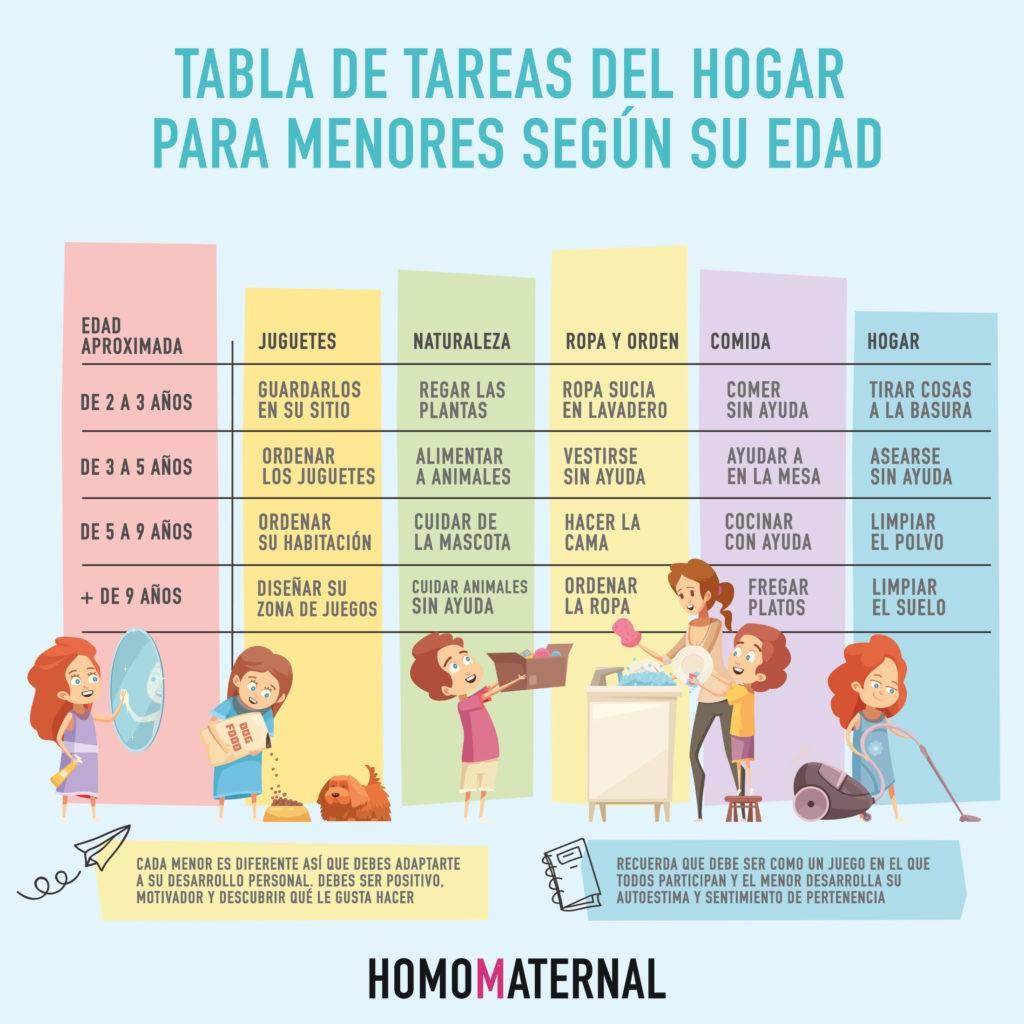 6 infografías sobre qué tareas del hogar pueden hacer los niños dependiendo de su edad 1
