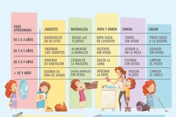 Tabla de tareas del hogar para niños según su edad: la enseñanza que los padres han olvidado 10