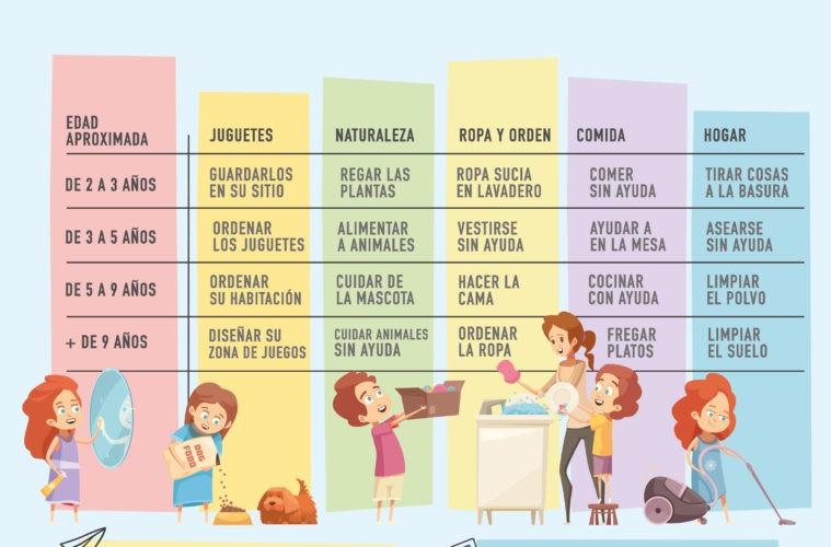 Tabla de tareas del hogar para niños según su edad: la enseñanza que los padres han olvidado 2