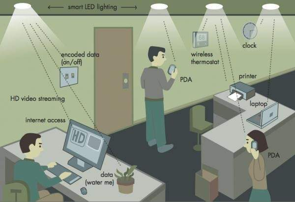 LIF EN LED
