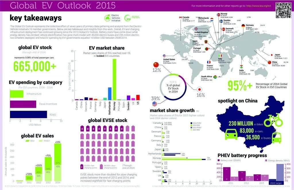 2015 Global EV Outlook