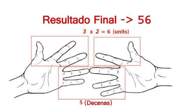atribuye dedos 05