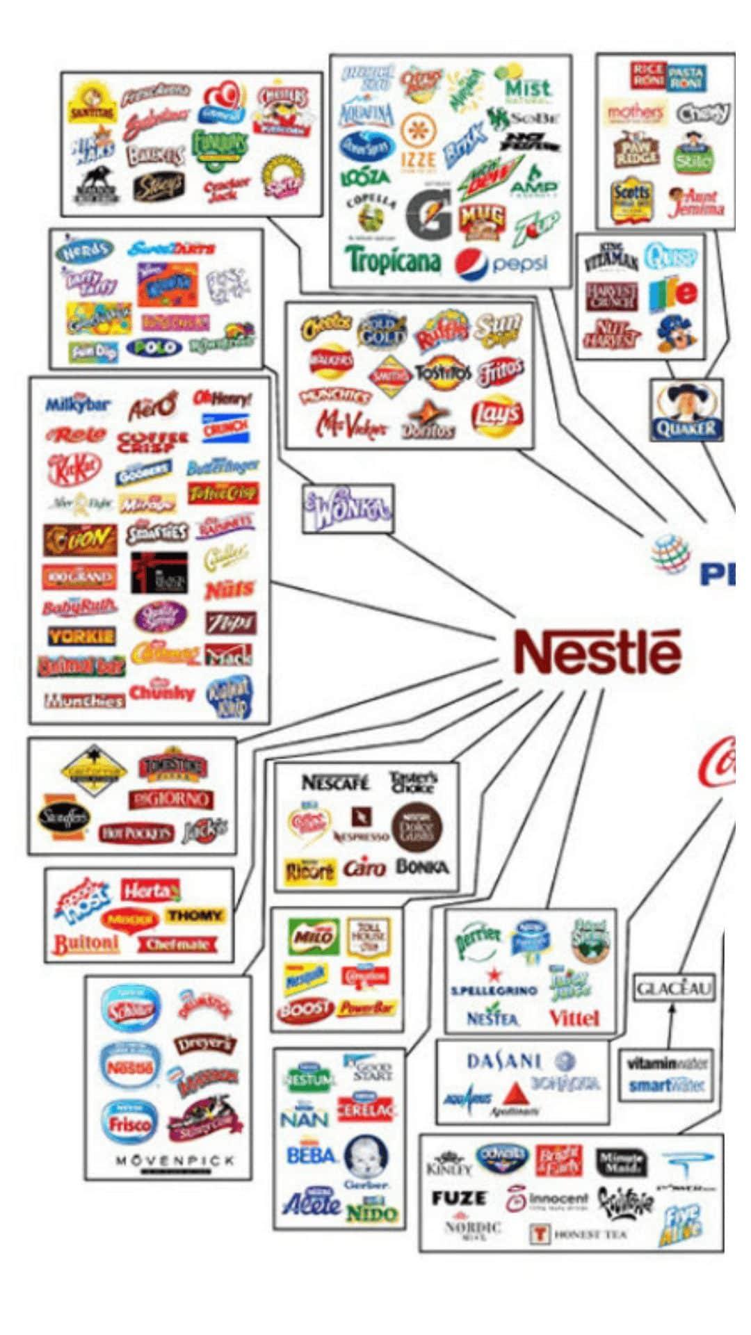 Estas son las 10 empresas que producen casi todo lo que consumes cada día 2