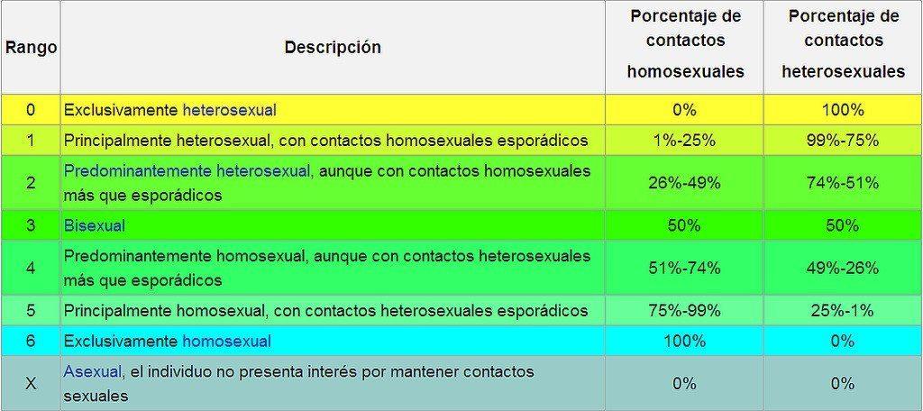 Homosexualidad, heterosexualidad, bisexualidad, asexualidad... ¿pero sabes qué es la demisexualidad? 2