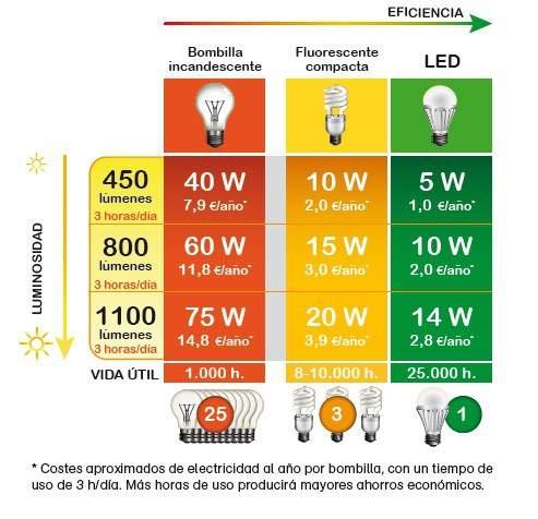 20 acciones que puedes hacer desde casa para ayudar al planeta for Tipos de bombillas led para casa