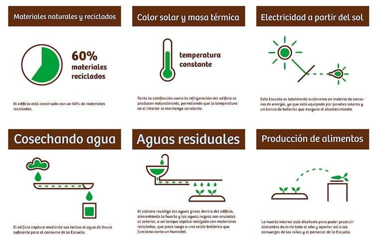 'Una Escuela Sustentable' la primera escuela pública 100% sustentable de Latinoamérica 2
