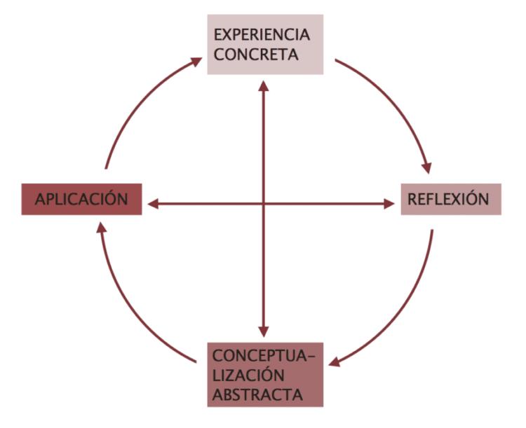 Todos los alumnos saben algo: el método Learning Cycle 1