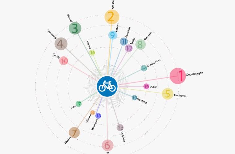 Estas son las 20 ciudades del mundo mejor adaptadas al uso de la bicicleta 2