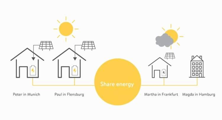 """Sonnen, el """"Tesla alemán"""" que revoluciona la economía colaborativa con electricidad gratis 2"""