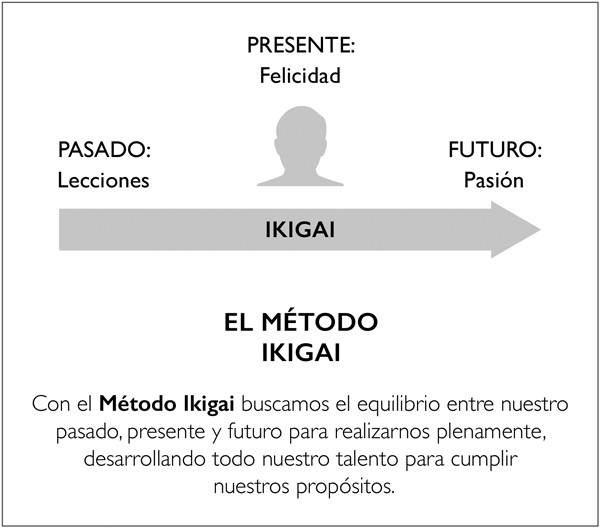 Ikigai: el secreto japonés que nos ayuda a encontrar la felicidad 3