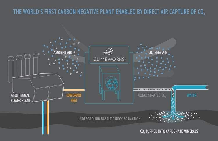 Islandia abre una central eléctrica que captura contaminación del aire y genera energía limpiándolo 2