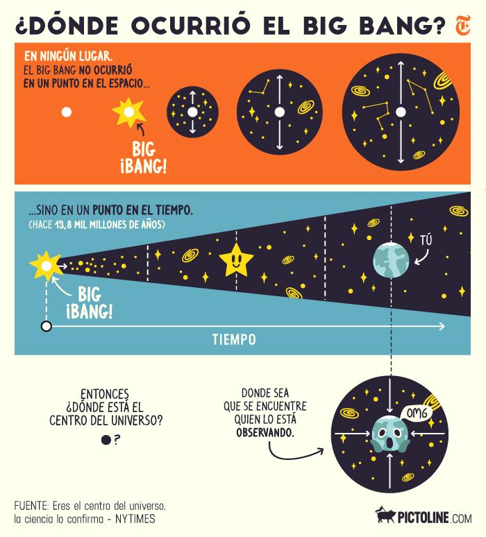 Algunos científicos apuntan a evidencias de un universo paralelo (o multiverso) donde el tiempo va hacia atrás 11