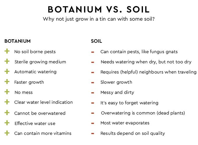 La opción más innovadora de tiesto hidropónico: Botanium 3