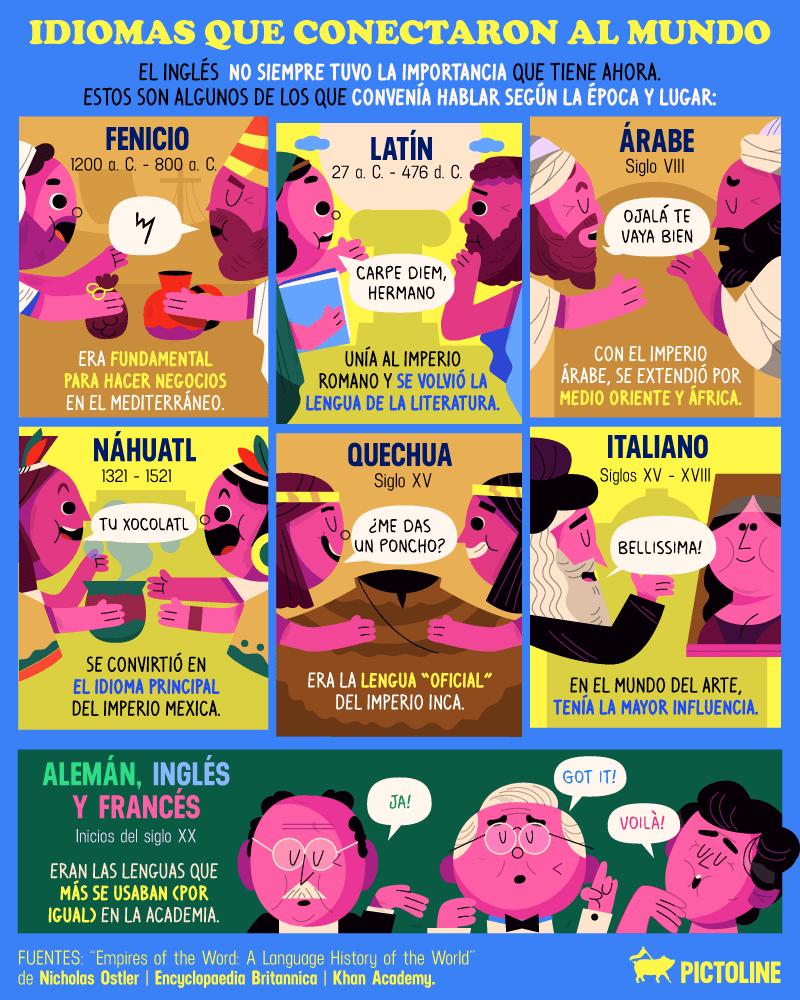 Estos son los idiomas más fáciles y difíciles de aprender del mundo 3