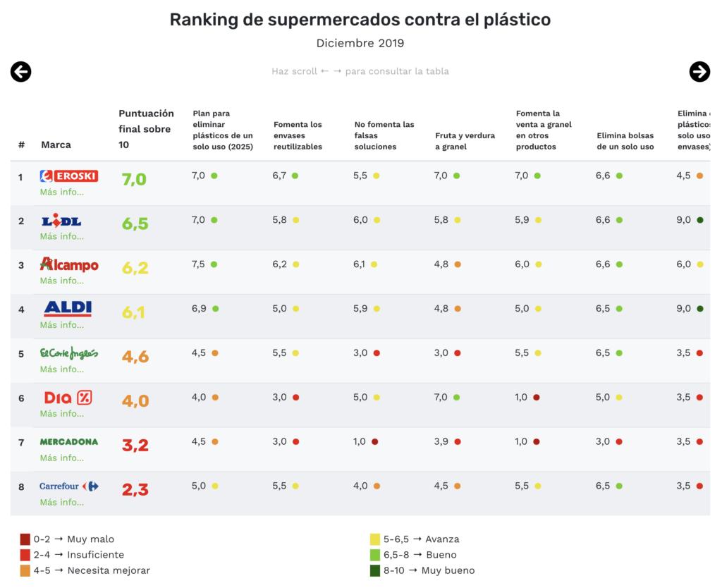 Te sorprenderá el ranking de los 10 famosos supermercados que menos huella plástica tienen 2