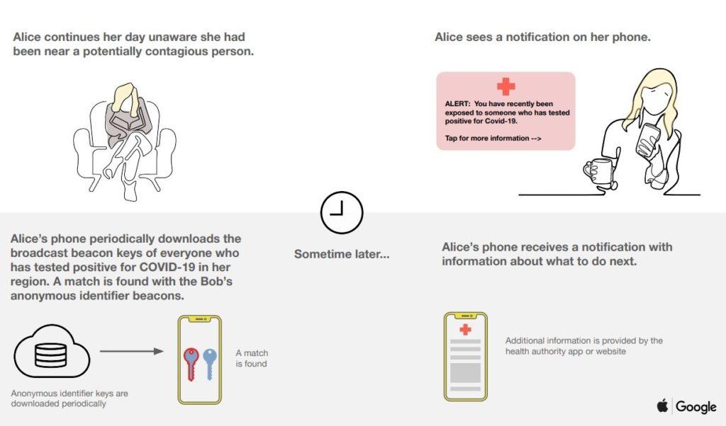 Apple y Google lanzan un sistema que permitirá saber si has estado cerca de un infectado de COVID-19 5