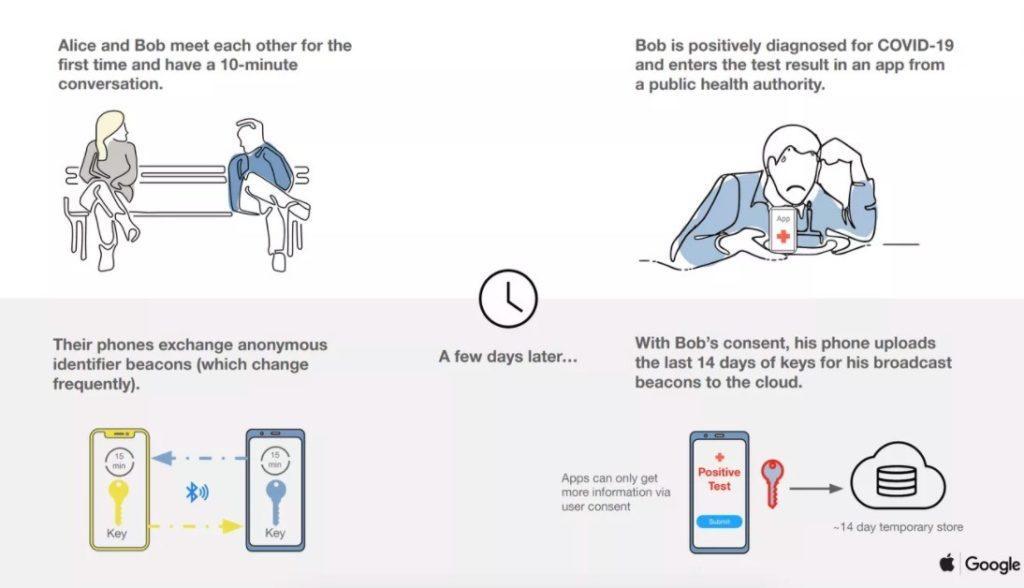 Apple y Google lanzan un sistema que permitirá saber si has estado cerca de un infectado de COVID-19 4