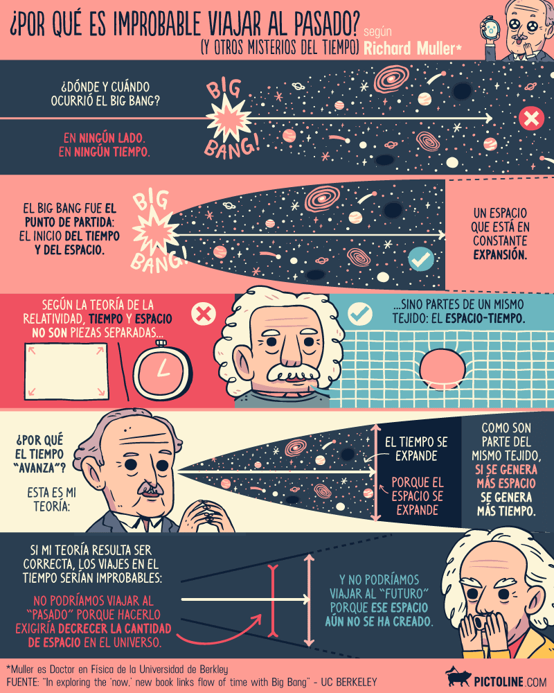 Algunos científicos apuntan a evidencias de un universo paralelo (o multiverso) donde el tiempo va hacia atrás 5