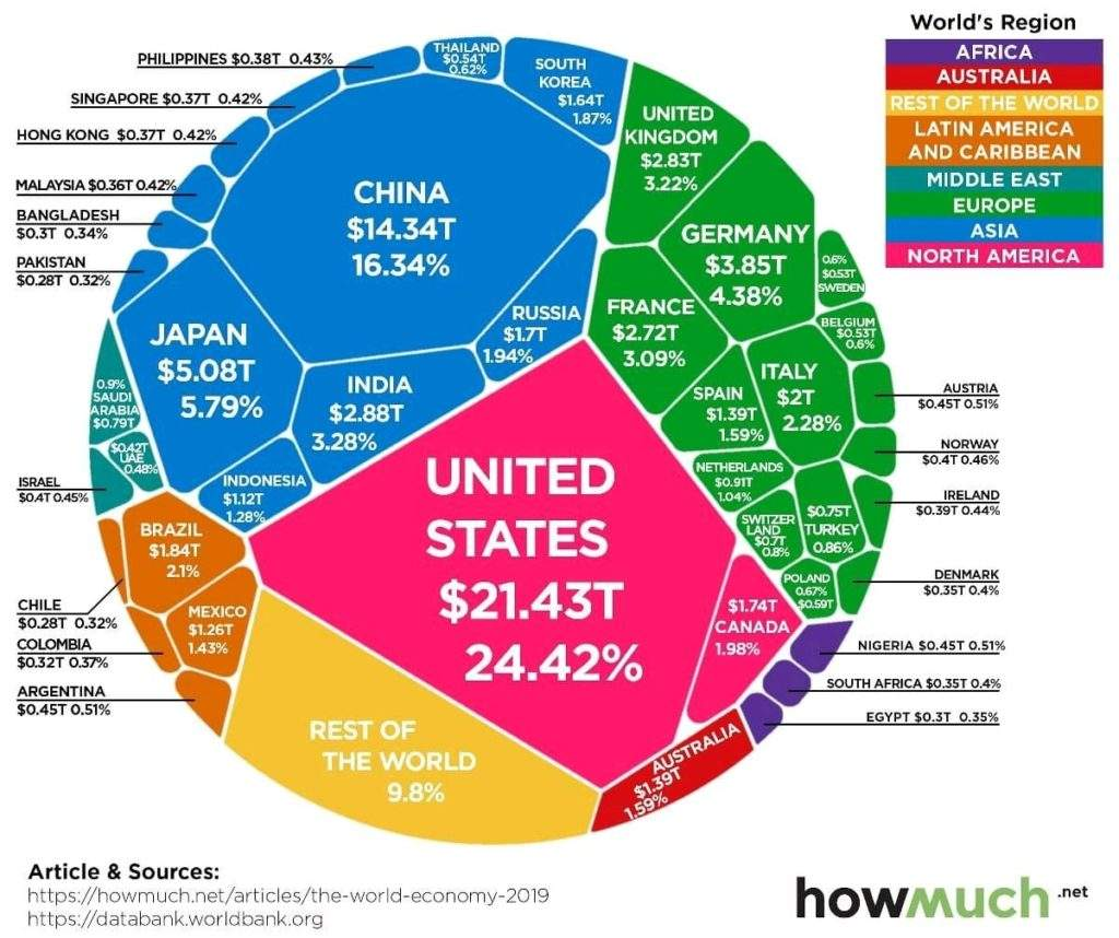 Te sorprendería saber qué países tienen más deuda y cuáles, quizás el tuyo, difícilmente la devuelvan 2