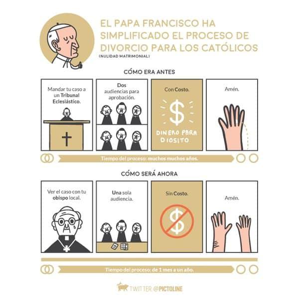 ¿El Papa Francisco apoya las uniones civiles entre parejas del mismo sexo? Esta es la verdad (actualizada) 10