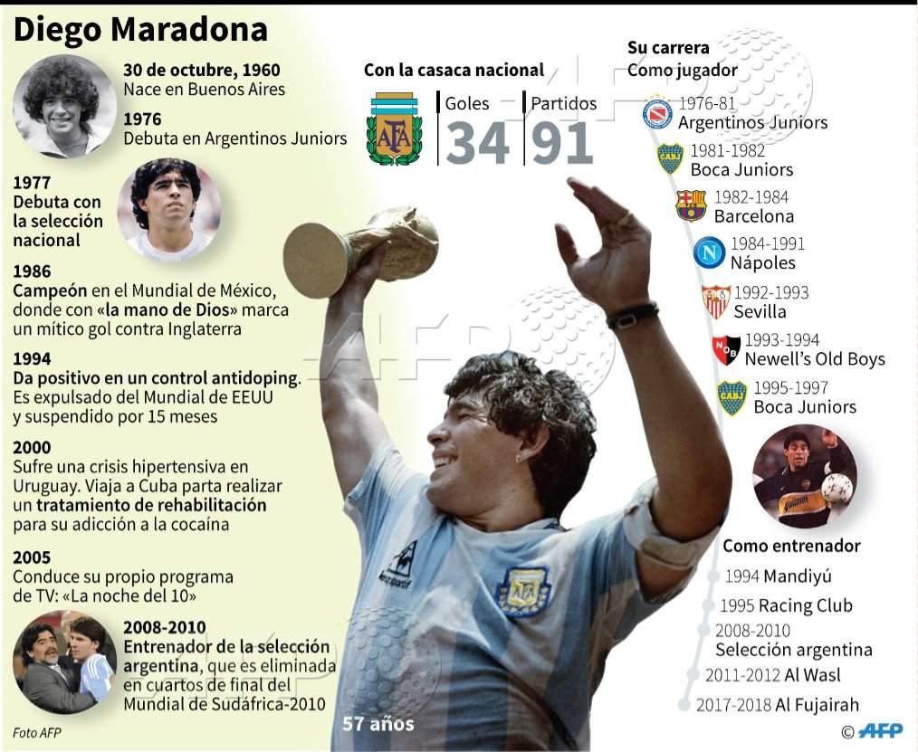 Diego Armando Maradona: frases de leyenda del astro argentino 6