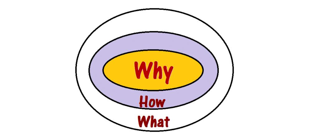 Para las grandes decisiones de tu vida y tu trabajo: empieza con el porqué 3
